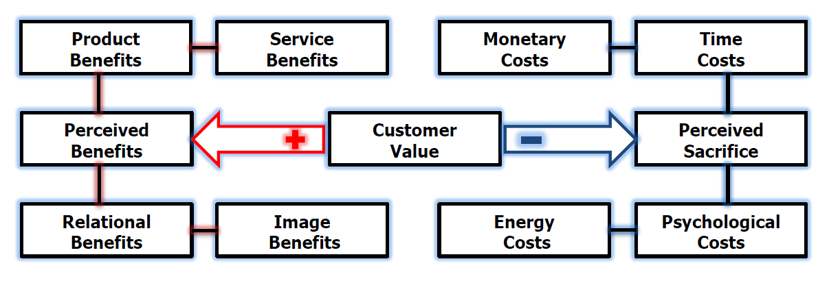 value and satisfaction in marketing concept The concept of value in marketing the value in marketing is the ratio of total benefits the value concept in marketing save cancel core are the customer and his or her satisfaction the marketing concept and philosophy states that the organization should strive to satisfy.